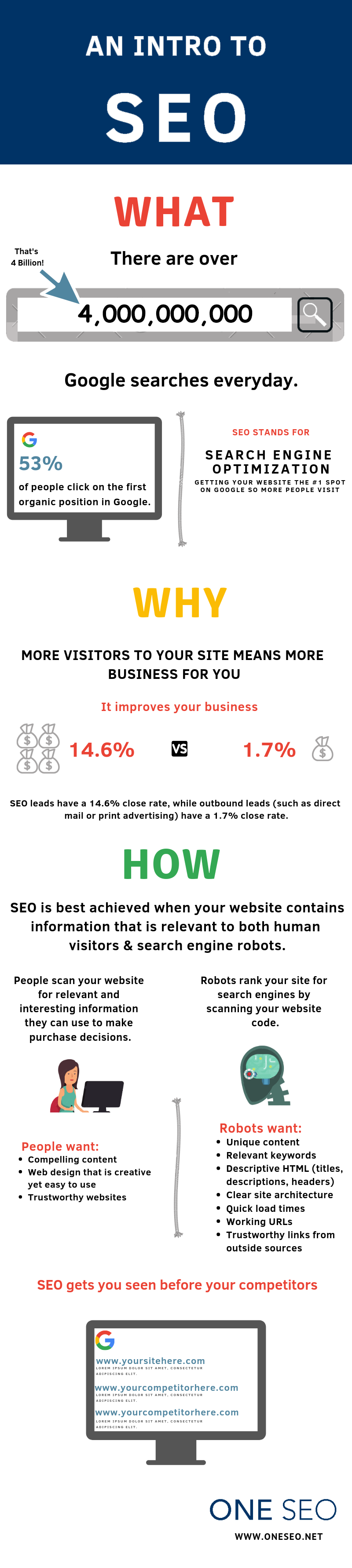 Introduction to SEO Infographic