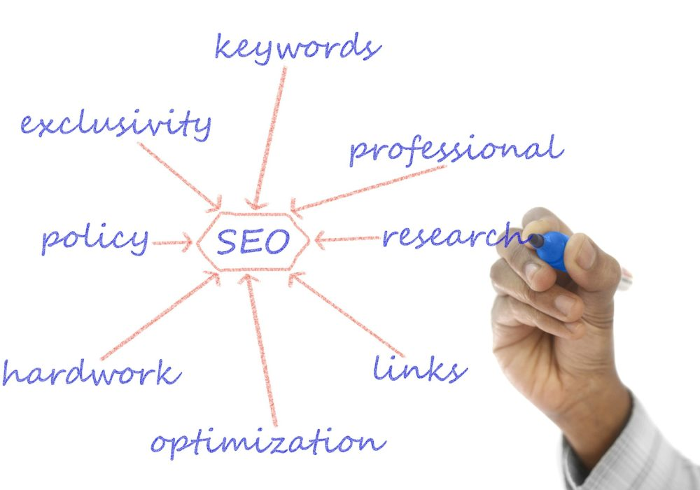 All-in-one SEO: Onsite & Offsite SEO Packages