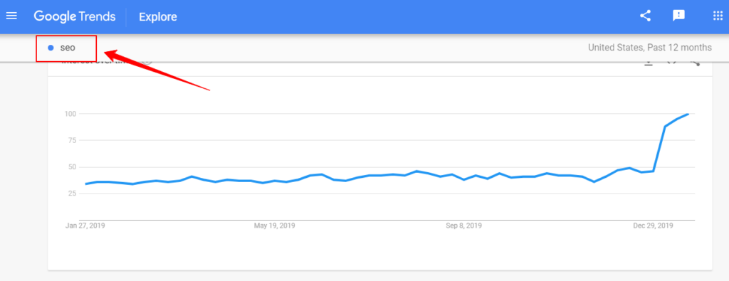 Result of Google Trends in SEO for Dummies