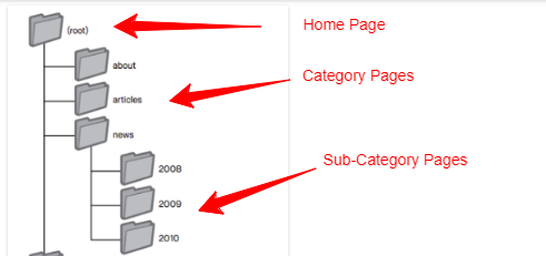 How a Site Should be Structured