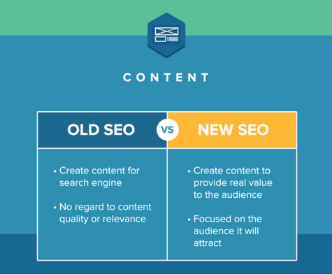 SEO for Dummies – How SEO Really Works in 2020